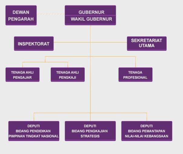 struktur_organisasi_lemhan